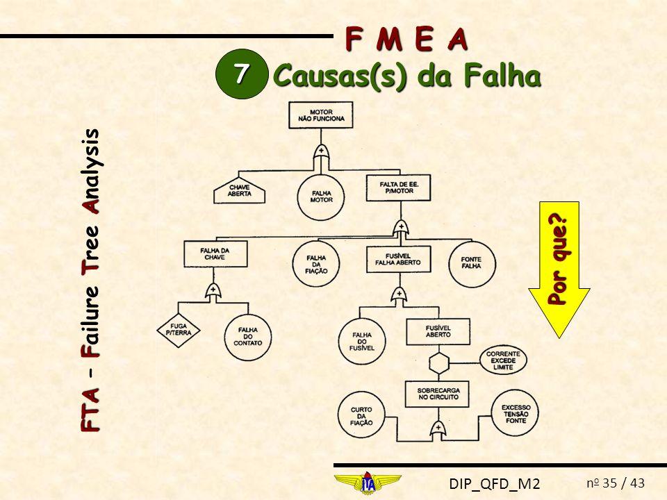 DIP_QFD_M2 n o 35 / 43 F M E A Causas(s) da Falha 7777 FTAFT A FTA – Failure Tree Analysis Por que?