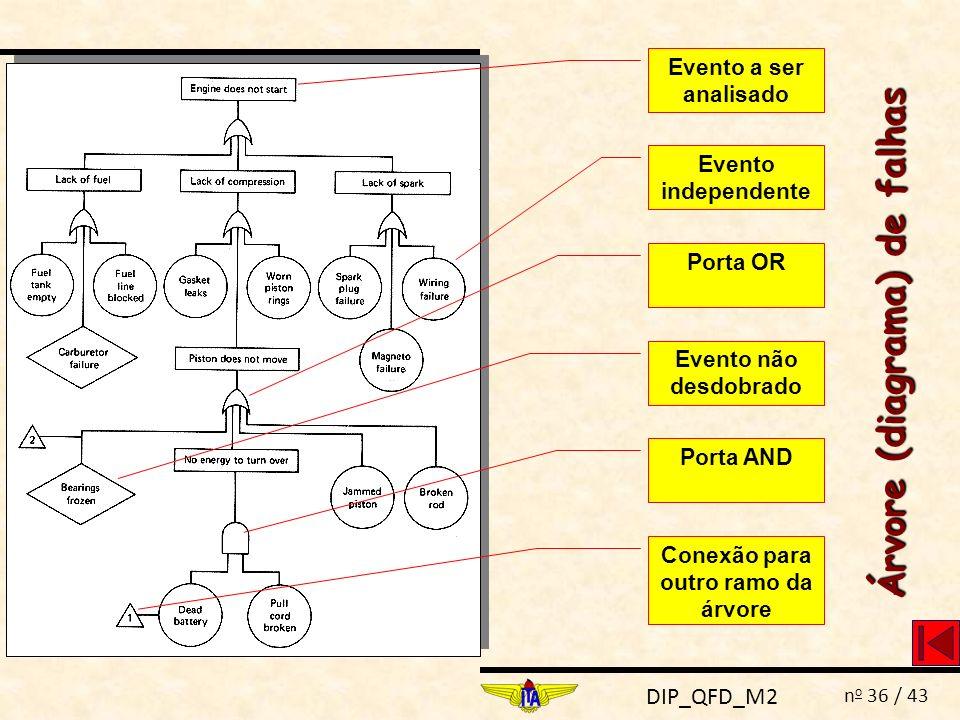 DIP_QFD_M2 n o 36 / 43 Evento a ser analisado Evento independente Porta OR Evento não desdobrado Porta AND Conexão para outro ramo da árvore Árvore (d