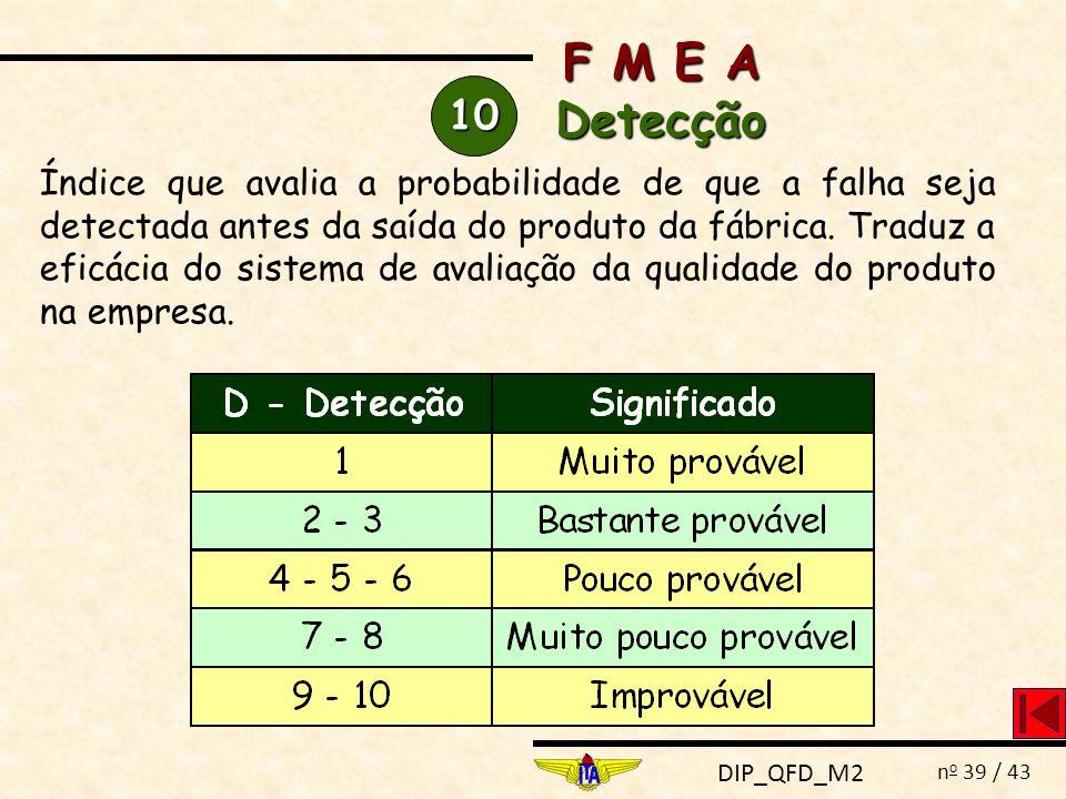 DIP_QFD_M2 n o 39 / 43 10 Índice que avalia a probabilidade de que a falha seja detectada antes da saída do produto da fábrica. Traduz a eficácia do s