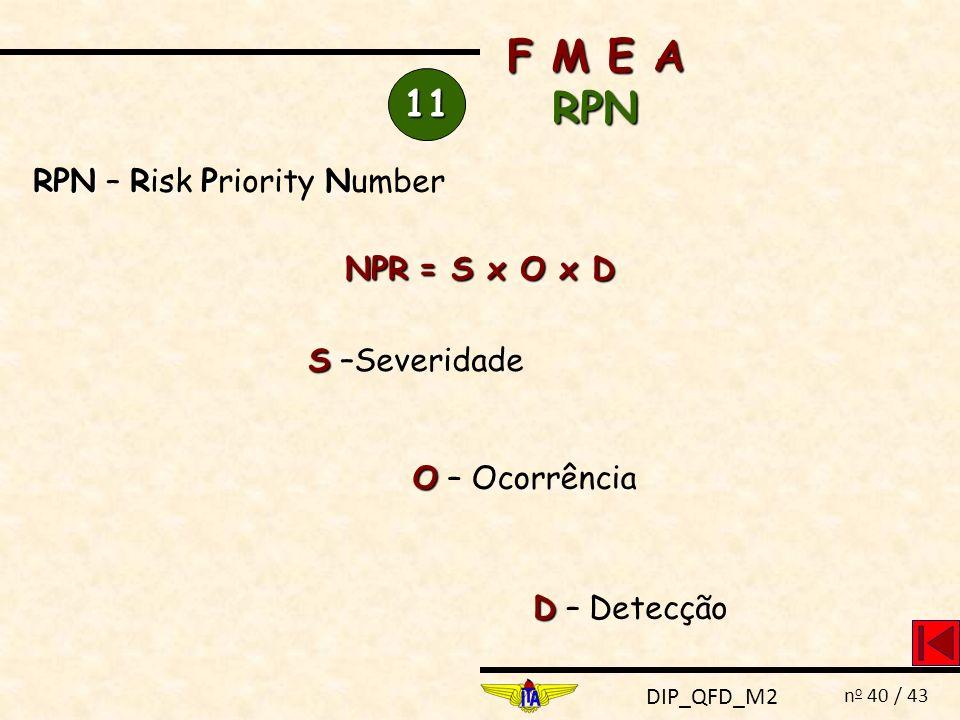 DIP_QFD_M2 n o 40 / 43 11 RPNRPN RPN – Risk Priority Number F M E A RPN NPR = S x O x D O O – Ocorrência S S –Severidade D D – Detecção