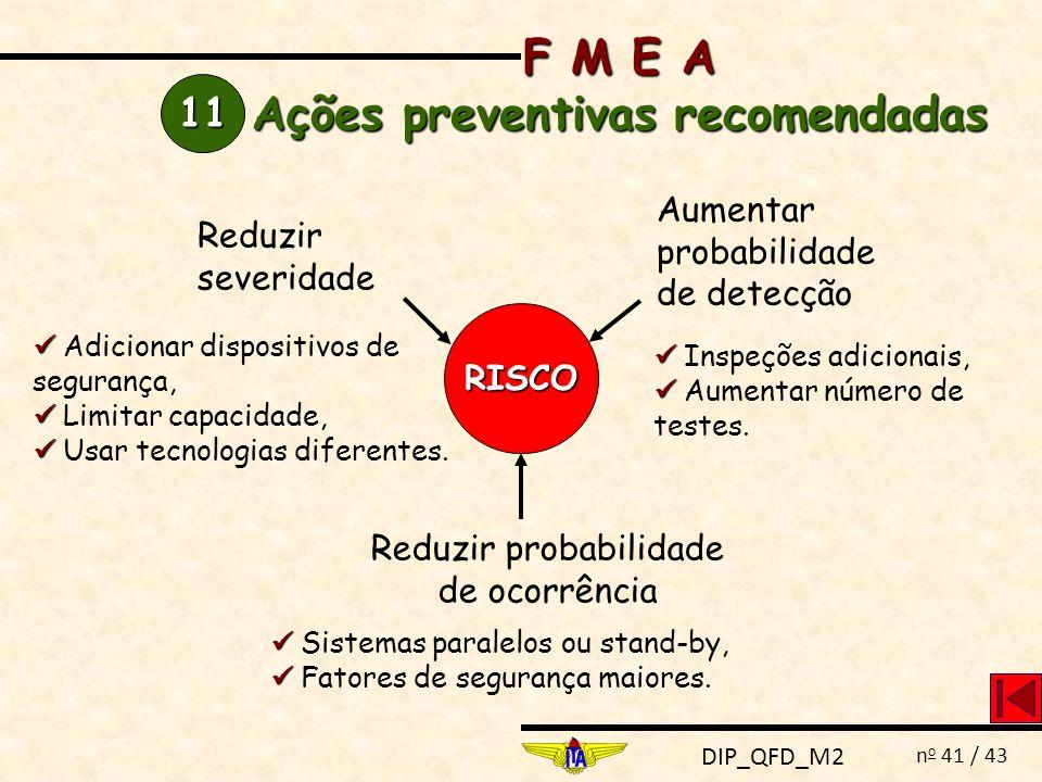 DIP_QFD_M2 n o 41 / 43 11 F M E A Ações preventivas recomendadas RISCO Reduzir severidade Aumentar probabilidade de detecção Reduzir probabilidade de