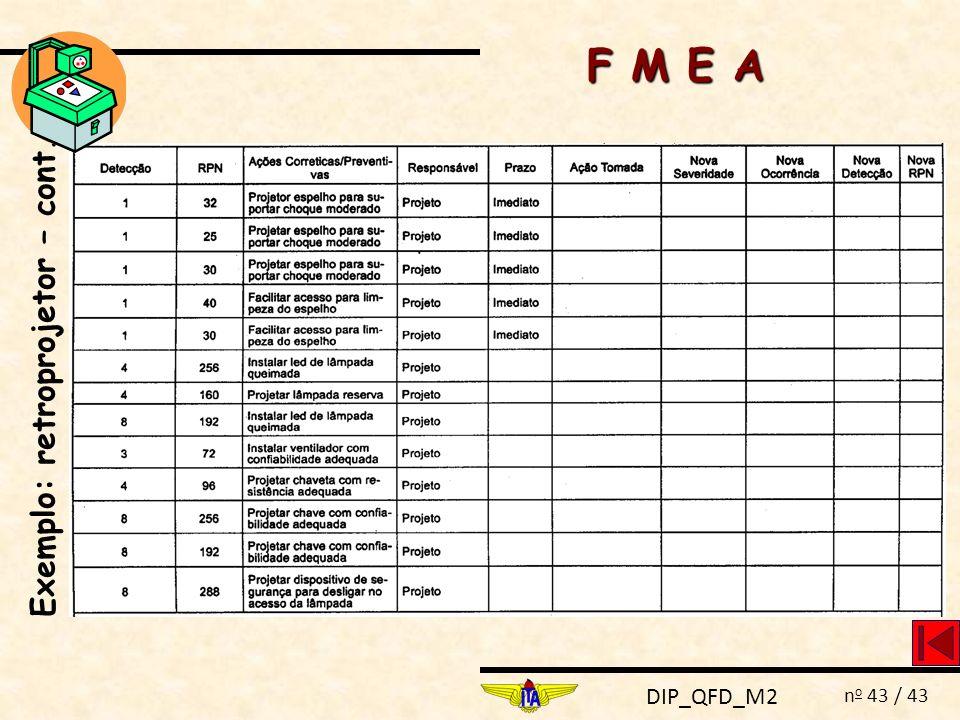 DIP_QFD_M2 n o 43 / 43 F M E A Exemplo: retroprojetor – cont.