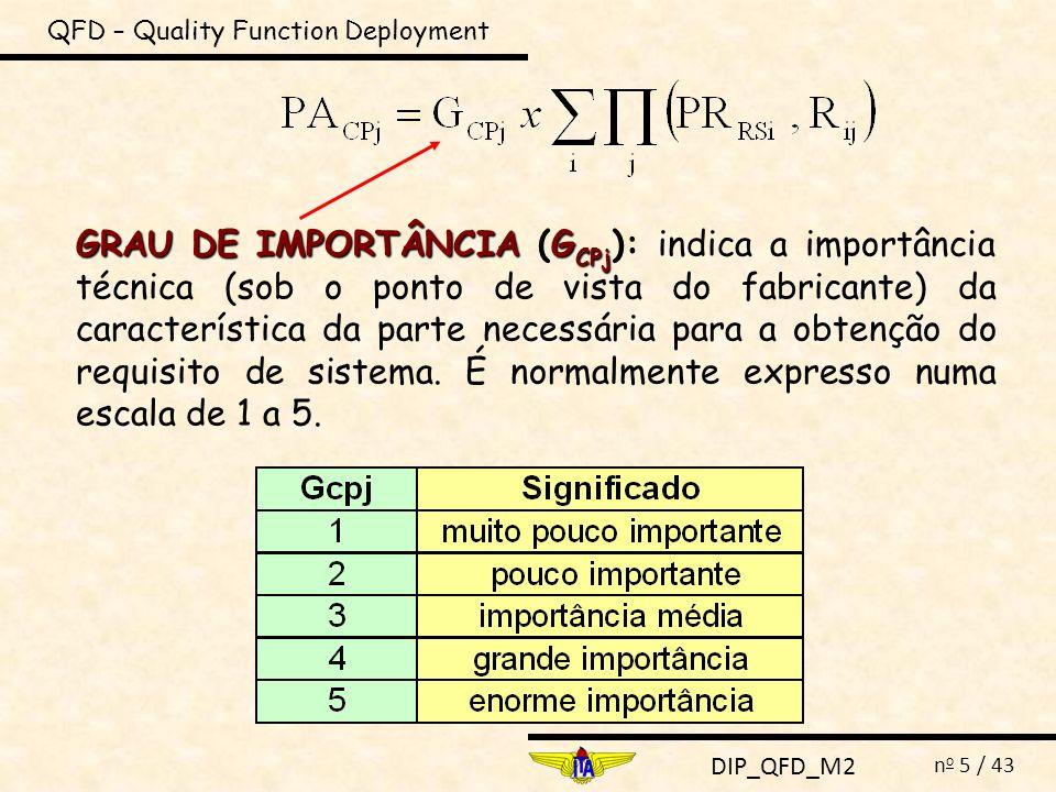 DIP_QFD_M2 n o 5 / 43 QFD – Quality Function Deployment GRAU DE IMPORTÂNCIAG CPj GRAU DE IMPORTÂNCIA (G CPj ): indica a importância técnica (sob o pon