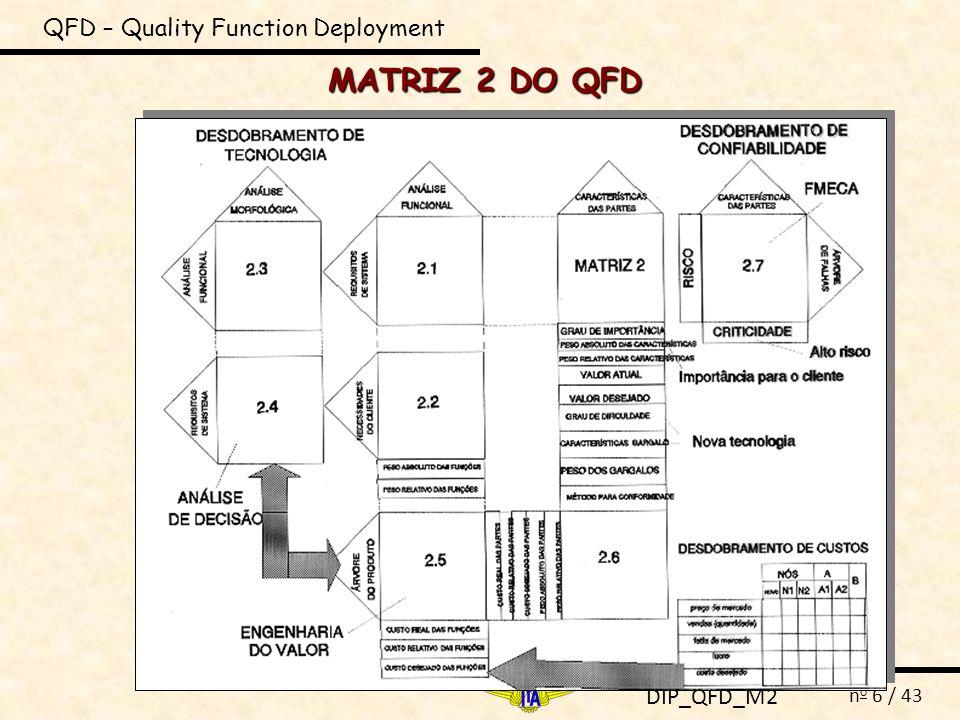 DIP_QFD_M2 n o 6 / 43 MATRIZ 2 DO QFD QFD – Quality Function Deployment
