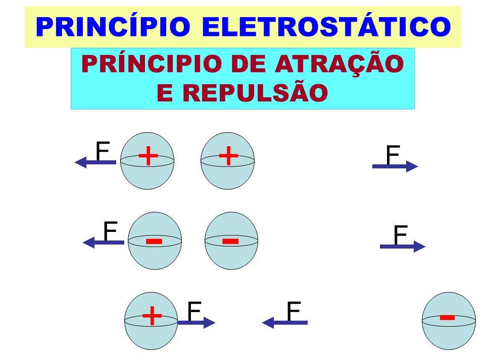 F PRINCÍPIO ELETROSTÁTICO F F ++ F + - F F - - PRÍNCIPIO DE ATRAÇÃO E REPULSÃO