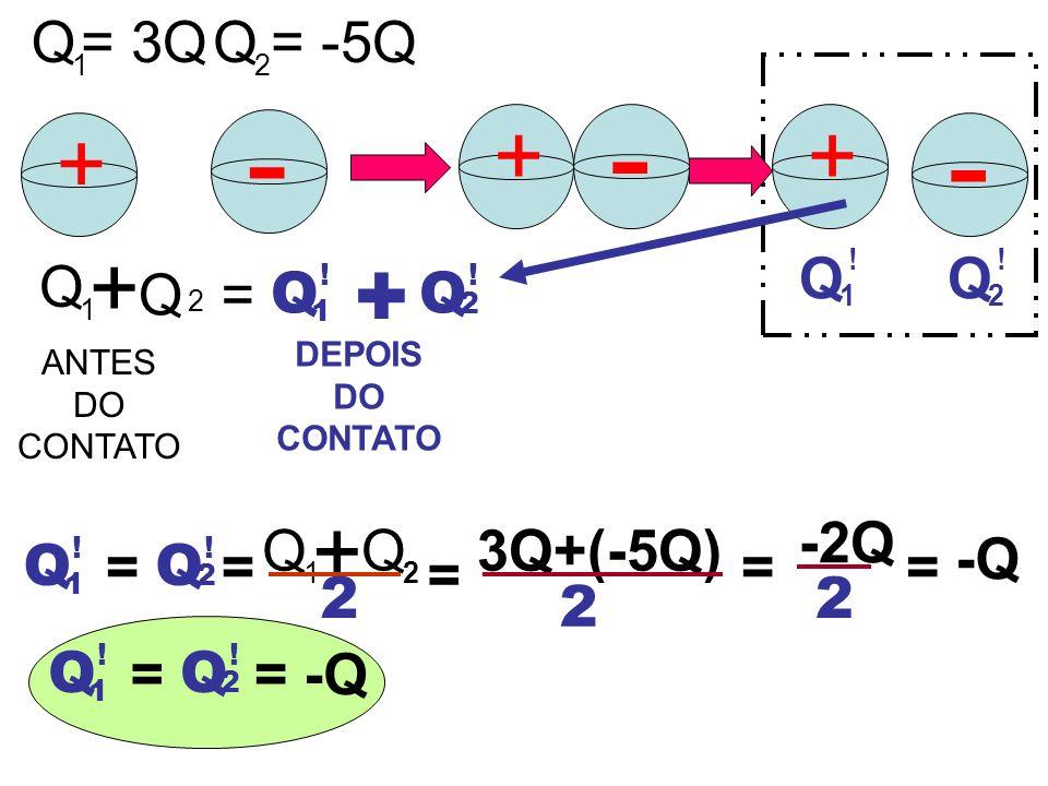 + ANTES DO CONTATO - Q 1 = 3QQ 2 = -5Q ++ - - Q 1 ! Q 2 ! + Q 1 Q 2 = Q 1 ! Q 2 ! + DEPOIS DO CONTATO Q 1 Q 2 = Q 1 ! Q 2 ! + = 3Q+(-5Q) = 2 == -2Q 2