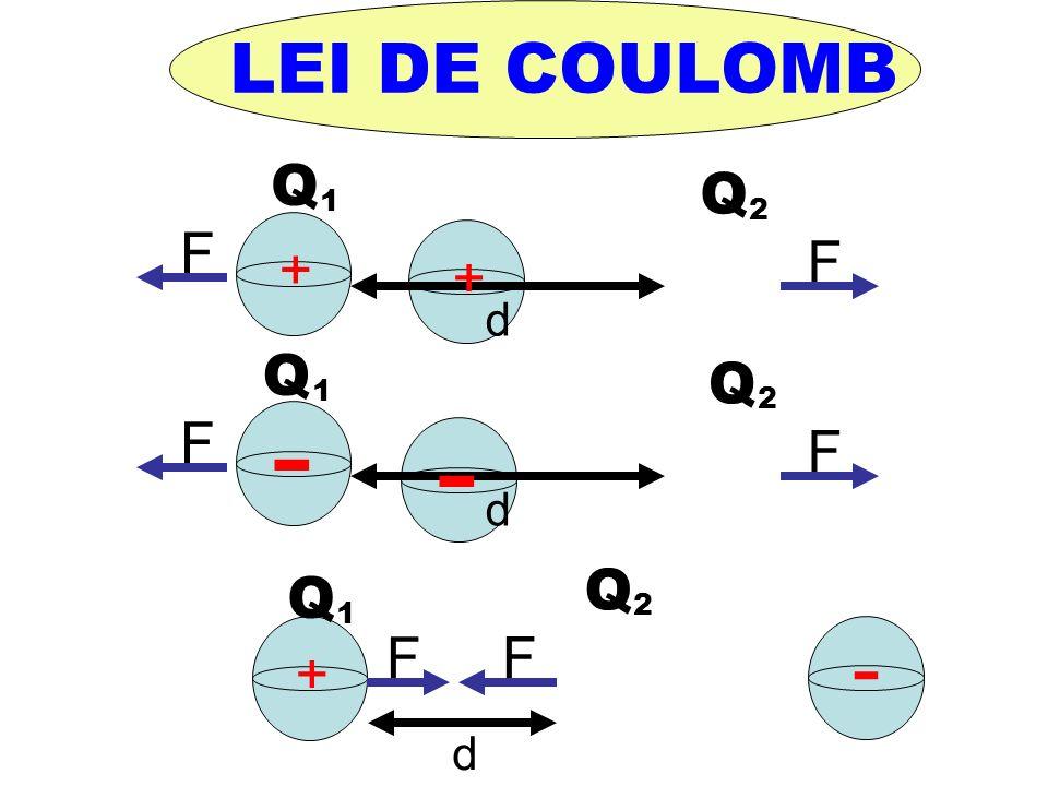 d F F + + d F F + - d F F - - LEI DE COULOMB Q 1 Q 1 Q 1 Q 2 Q 2 Q 2