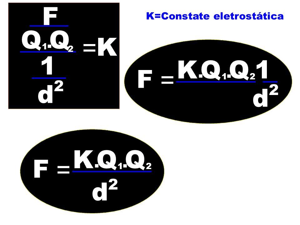 z F = QQ 1. 2 1 d 2 K F = K. QQ 1. d 2 2 K=Constate eletrostática F = K. QQ 1. 2 1 d 2