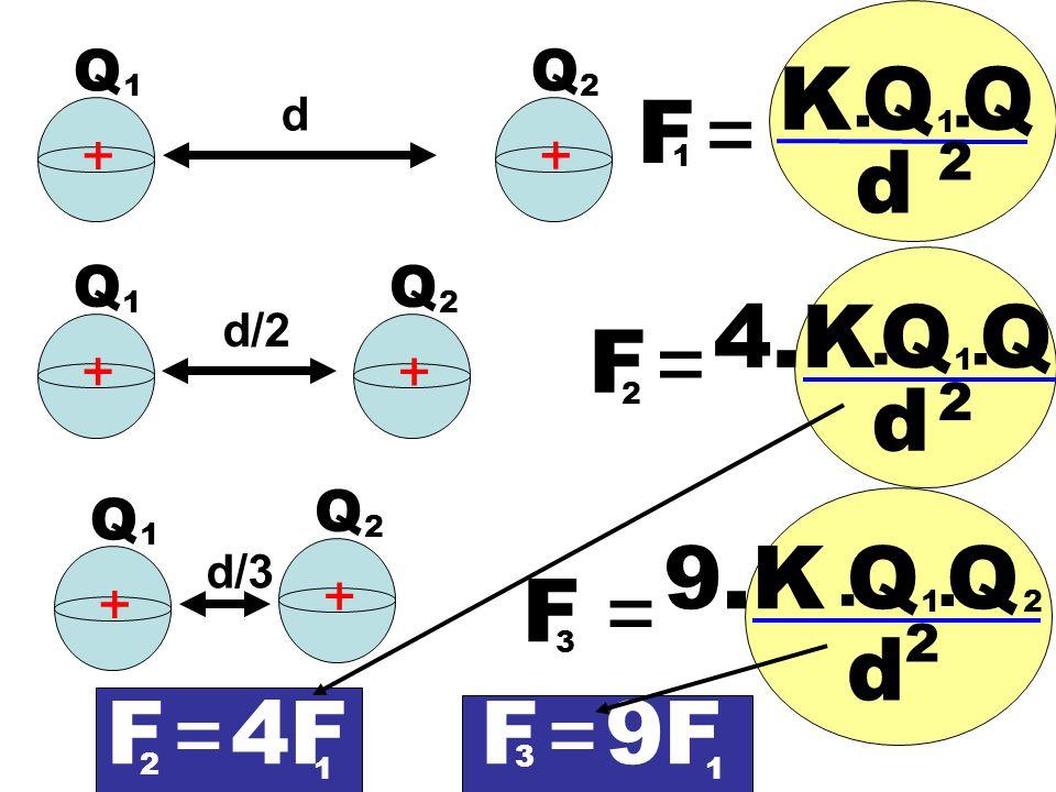 d + + Q 1 Q 2 F = K. QQ 1. d 2 1 d/2 + + Q 1 Q 2 F = 4.K. QQ 1. d 2 2 F = 9.K. QQ 1. d 2 2 d/3 + + 3 Q 1 Q 2 F = 2 F = 3 4F 1 9F 1