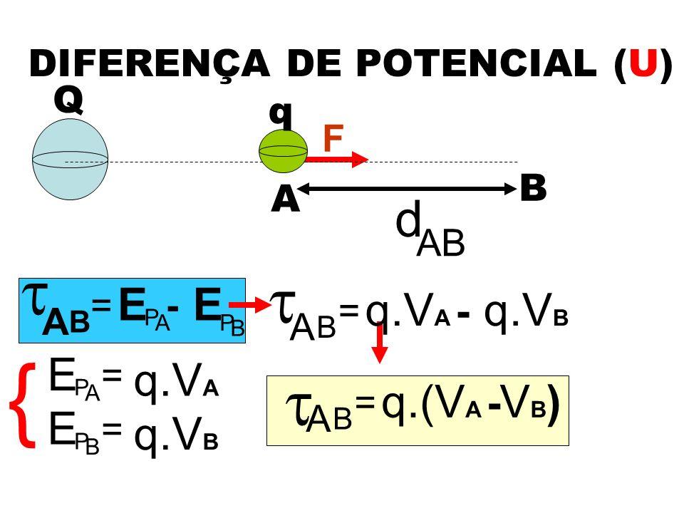 DIFERENÇA DE POTENCIAL (U) F A B d AB Q q A = B B E P A E P - = A E P q.V A = B E P q.V B { A = B q.V A - q.V B A = B q.(V A - VB)VB)