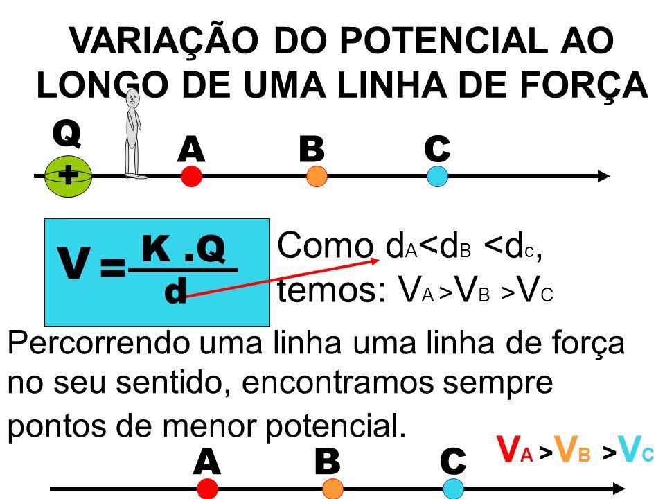 VARIAÇÃO DO POTENCIAL AO LONGO DE UMA LINHA DE FORÇA Q + ABC V = K.Q d Como d A V B > V C Percorrendo uma linha uma linha de força no seu sentido, enc