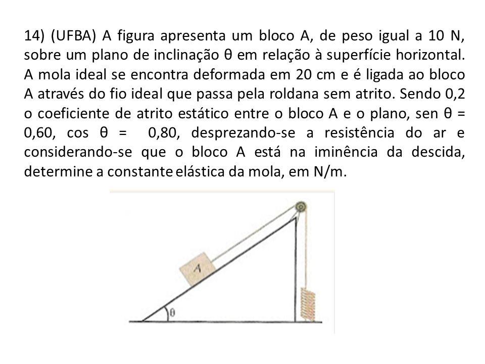 14) (UFBA) A figura apresenta um bloco A, de peso igual a 10 N, sobre um plano de inclinação θ em relação à superfície horizontal. A mola ideal se enc