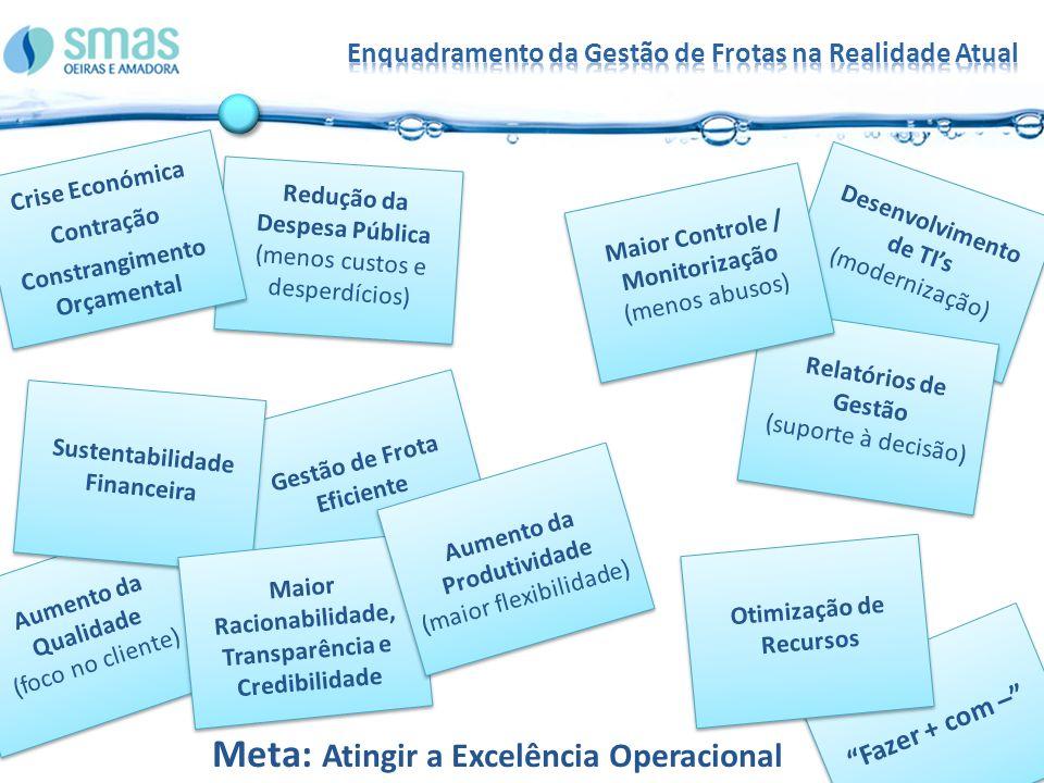 Gestão de Frota Eficiente Aumento da Qualidade (foco no cliente) Sustentabilidade Financeira Desenvolvimento de TIs (modernização) Relatórios de Gestão (suporte à decisão) Fazer + com – Maior Racionabilidade, Transparência e Credibilidade Maior Controle / Monitorização (menos abusos) Redução da Despesa Pública (menos custos e desperdícios) Crise Económica Contração Constrangimento Orçamental Meta: Atingir a Excelência Operacional Aumento da Produtividade (maior flexibilidade) Otimização de Recursos