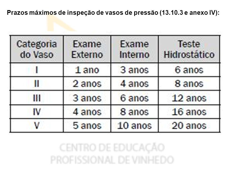 Prazos máximos de inspeção de vasos de pressão (13.10.3 e anexo IV):