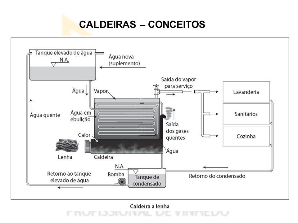 CALDEIRAS – CONCEITOS