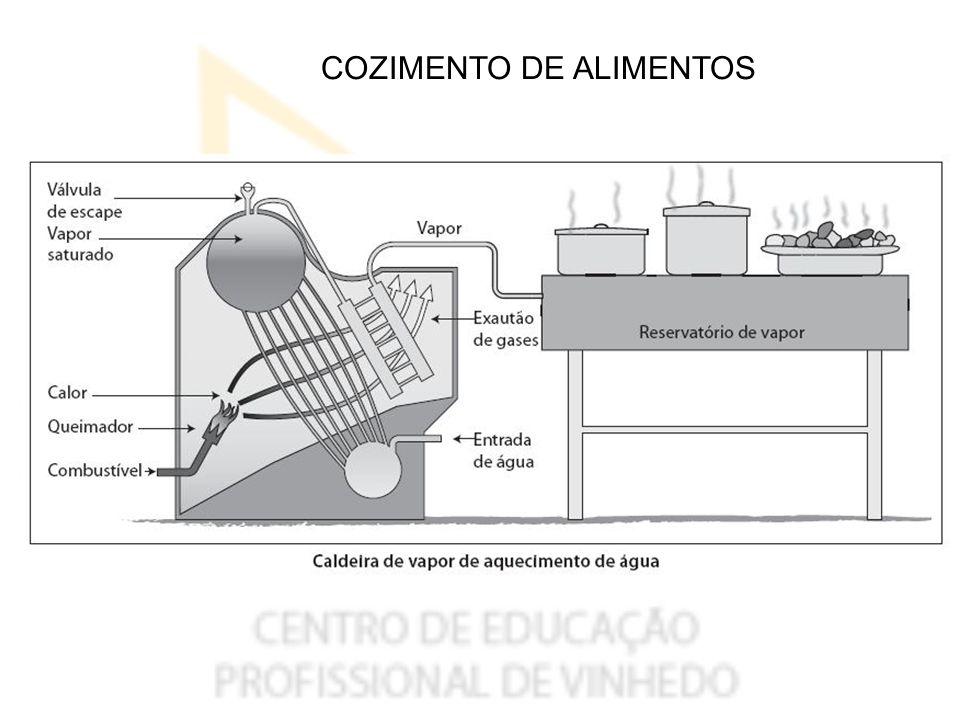 COZIMENTO DE ALIMENTOS