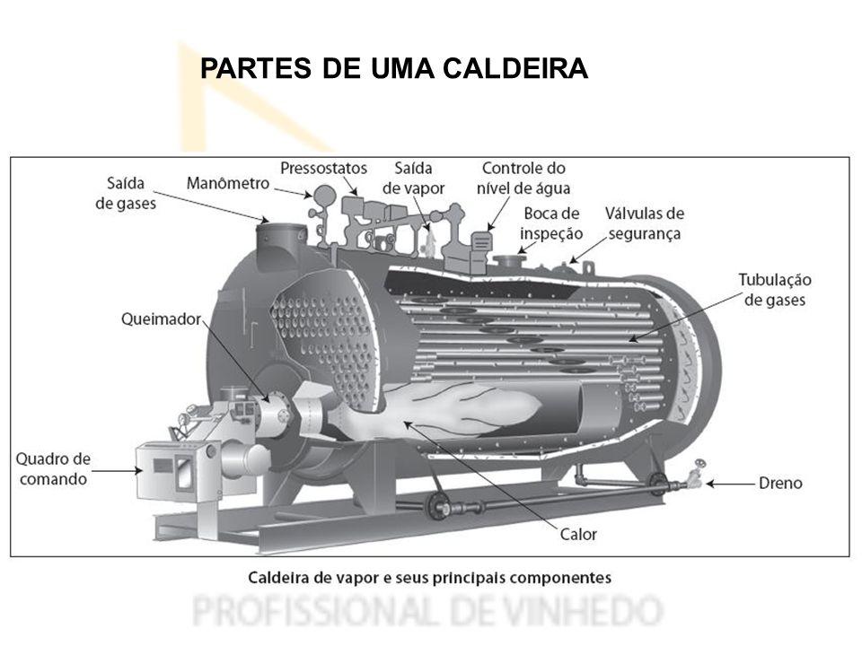 PARTES DE UMA CALDEIRA