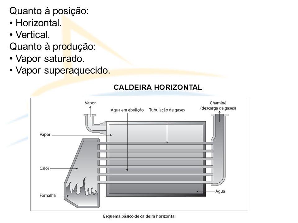 Quanto à posição: Horizontal.Vertical. Quanto à produção: Vapor saturado.