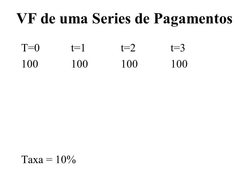 VF de uma Series de Pagamentos T=0t=1t=2t=3 100100100100 110 210 Taxa = 10%