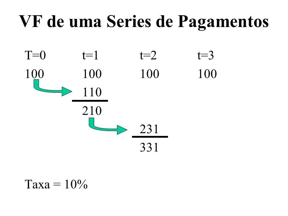 VF de uma Series de Pagamentos T=0t=1t=2t=3 100100100100 110 210 231 331 Taxa = 10%