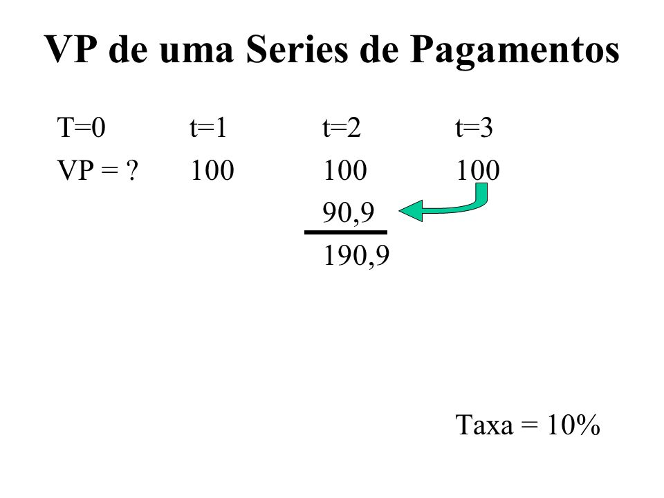 VP de uma Series de Pagamentos T=0t=1t=2t=3 VP = ?100100100 90,9 190,9 Taxa = 10%