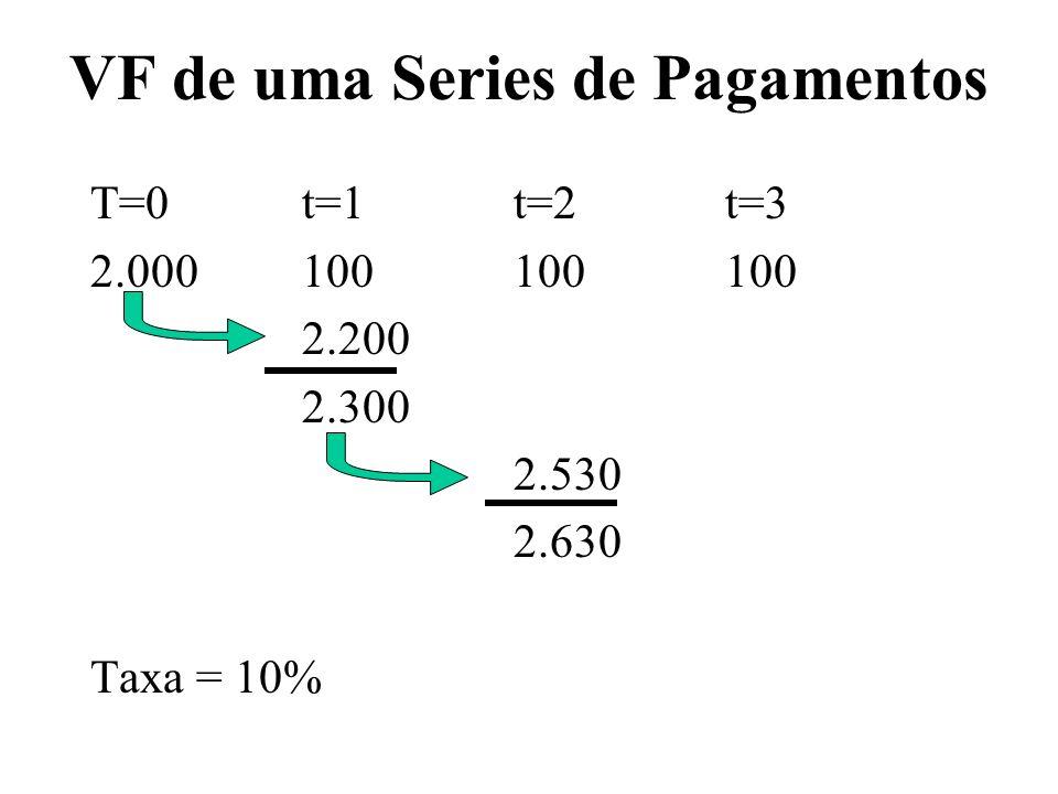VF de uma Series de Pagamentos T=0t=1t=2t=3 2.000100100100 2.200 2.300 2.530 2.630 2.893 Taxa = 10% 2.993