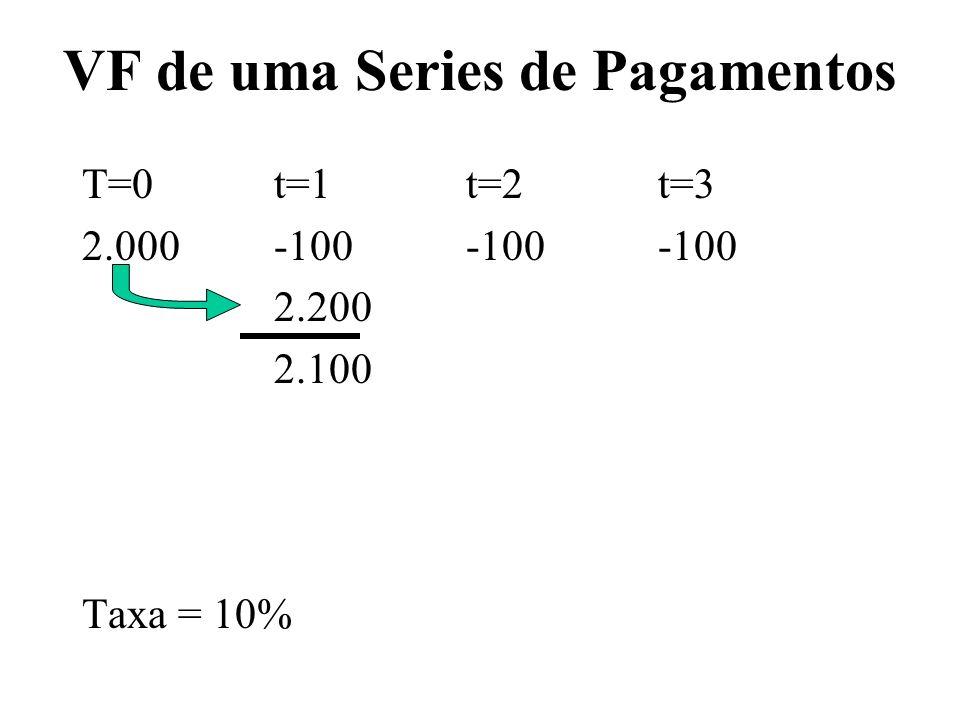 VF de uma Series de Pagamentos T=0t=1t=2t=3 2.000-100-100-100 2.200 2.100 Taxa = 10%