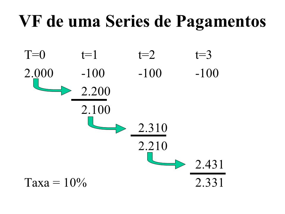 VF de uma Series de Pagamentos T=0t=1t=2t=3 2.000-100-100-100 2.200 2.100 2.310 2.210 2.431 Taxa = 10% 2.331