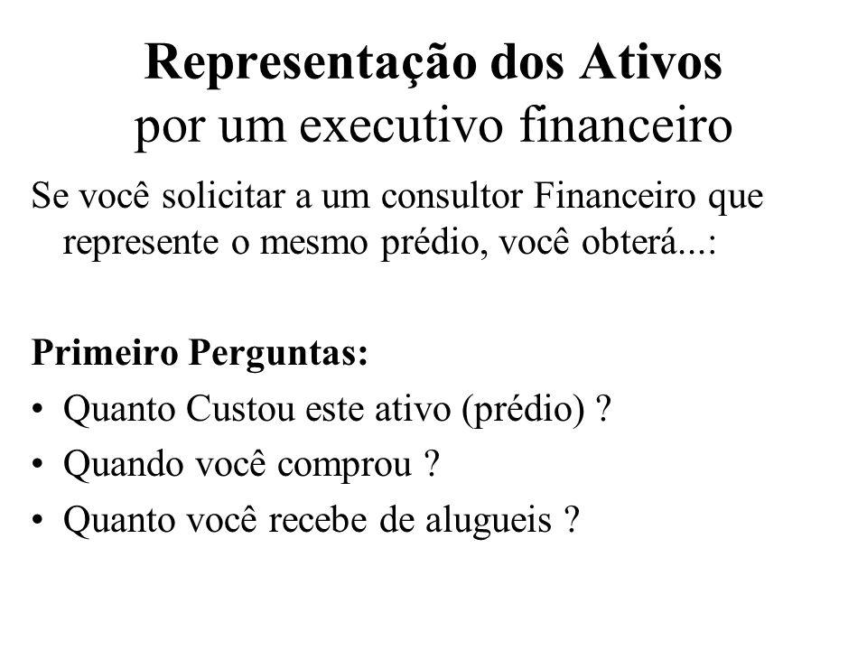 Representação dos Ativos por um executivo financeiro Em finanças representamos ativos como uma seqüência de Fluxos de Caixa t=0t=1t=2t=3......t=T FCo FC1FC2FC3....FCT