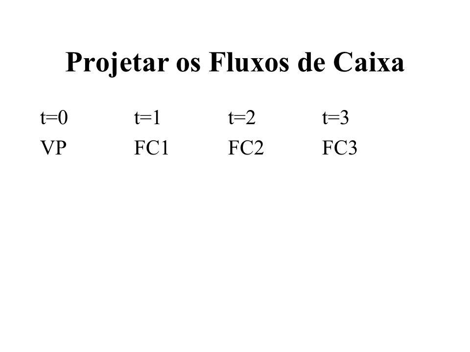 Projetar os Fluxos de Caixa t=0t=1t=2t=3 VPFC1FC2FC3