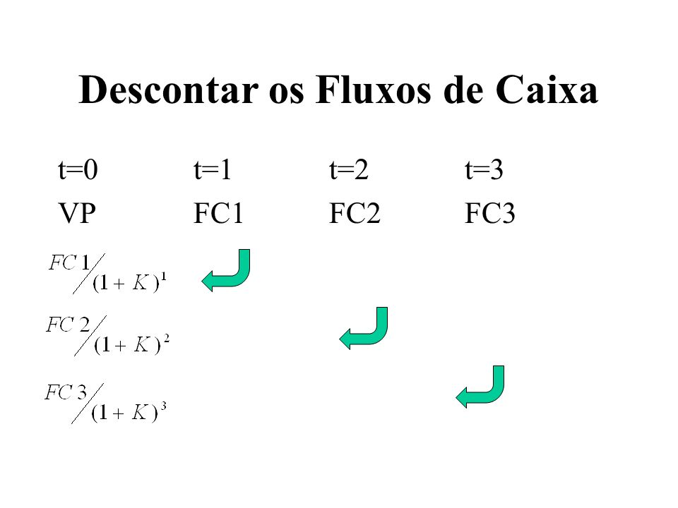 Descontar os Fluxos de Caixa t=0t=1t=2t=3 VPFC1FC2FC3