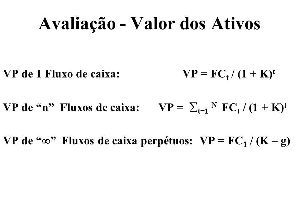 Avaliação - Valor dos Ativos VP de 1 Fluxo de caixa: VP = FC t / (1 + K) t VP de n Fluxos de caixa: VP = t=1 N FC t / (1 + K) t VP de Fluxos de caixa