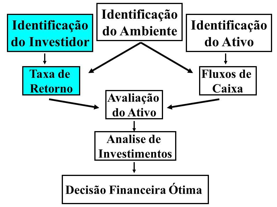 Determinação da taxa de retorno Temos 2 modos fundamentais para determinar a taxa de retorno adequada a um ativo qualquer: 1) Por semelhança com o mercado – Taxas de retorno obtidas por empresas semelhantes em risco 2) Pela teoria – Usando o modelo CAPM