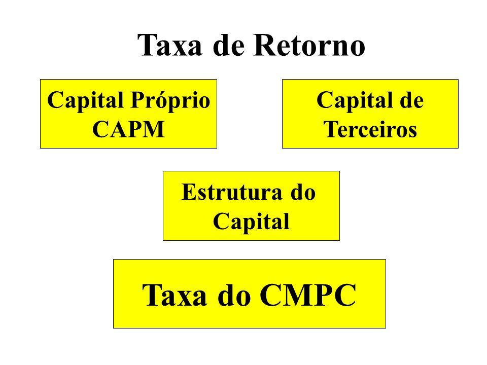 Taxa de Retorno Capital Próprio CAPM Capital de Terceiros Estrutura do Capital Taxa do CMPC