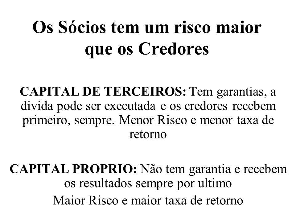 Os Sócios tem um risco maior que os Credores CAPITAL DE TERCEIROS: Tem garantias, a divida pode ser executada e os credores recebem primeiro, sempre.