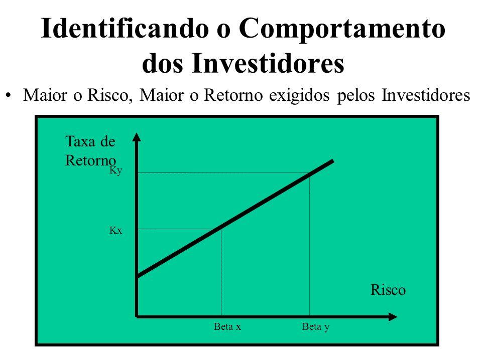 Identificando o Comportamento dos Investidores Maior o Risco, Maior o Retorno exigidos pelos Investidores Taxa de Retorno Risco Beta xBeta y Ky Kx