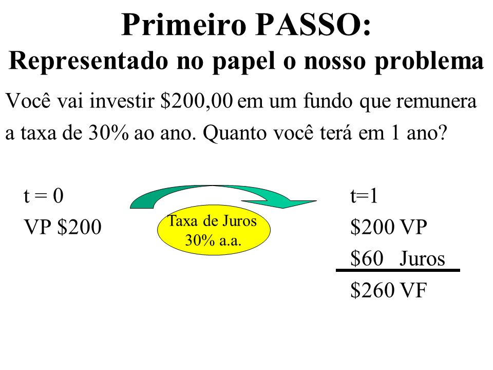 Primeiro PASSO: Representado no papel o nosso problema Você vai investir $200,00 em um fundo que remunera a taxa de 30% ao ano.