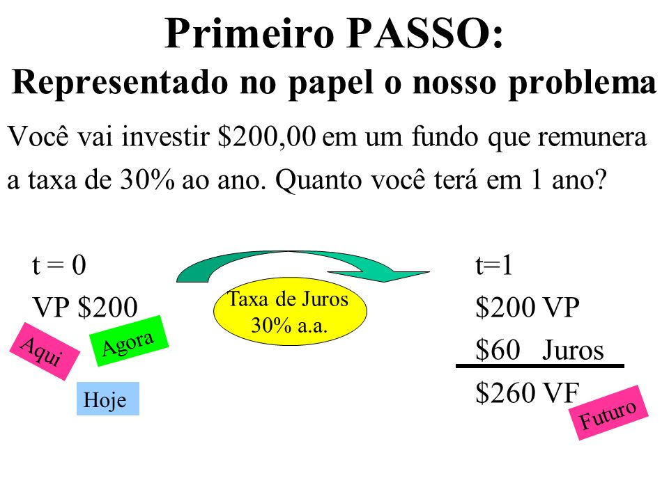 Primeiro PASSO: Relação Fundamental VF = VP + Juros ou Montante = Capital + Juros