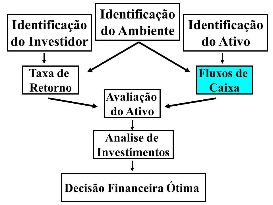 Fluxo de Caixa dos Investimentos Existem 2 tipos de investidores Sócios e Credores Fluxos de Caixa para sócios é o DIVIDENDO Fluxos de Caixa para credores chamam-se JUROS