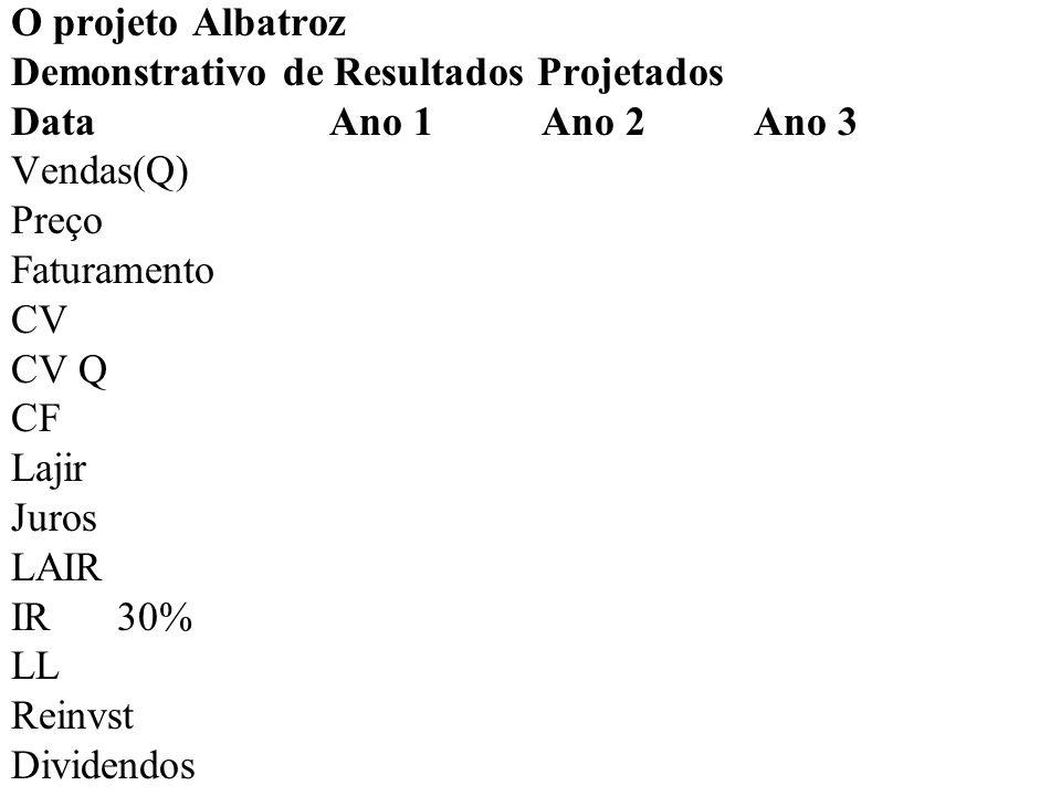 O projeto Albatroz Demonstrativo de Resultados Projetados DataAno 1Ano 2Ano 3 Vendas(Q)20 30 40 Preço Faturamento CV CV Q CF Lajir Juros LAIR IR30% LL Reinvst Dividendos