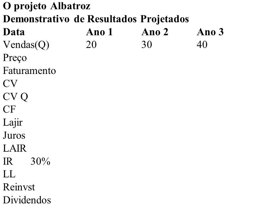 O projeto Albatroz Demonstrativo de Resultados Projetados DataAno 1Ano 2Ano 3 Vendas(Q)20 30 40 Preço1.4001.5001.600 Faturamento CV CV Q CF Lajir Juros LAIR IR30% LL Reinvst Dividendos
