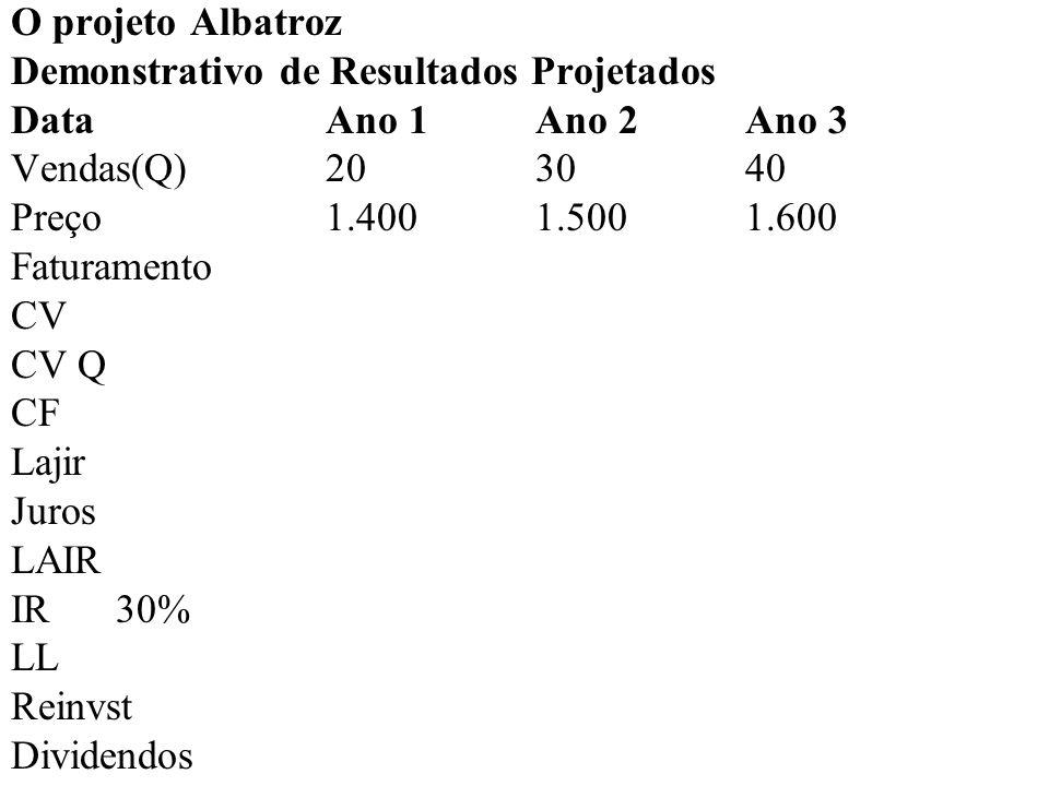 O projeto Albatroz Demonstrativo de Resultados Projetados DataAno 1Ano 2Ano 3 Vendas(Q)20 30 40 Preço1.4001.5001.600 Faturamento28.000,00 45.000,00 64.000,00 CV CV Q CF Lajir Juros LAIR IR30% LL Reinvst Dividendos