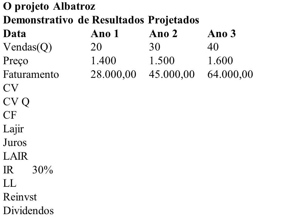 O projeto Albatroz Demonstrativo de Resultados Projetados DataAno 1Ano 2Ano 3 Vendas(Q)20 30 40 Preço1.4001.5001.600 Faturamento28.000,00 45.000,00 64.000,00 CV700800900 CV Q14.000,0024.000,00 36.000,00 CF3.200,003.200,00 3.200,00 Lajir (ebit) Juros LAIR IR30% LL Reinvst Dividendos