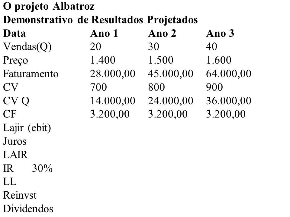 O projeto Albatroz Demonstrativo de Resultados Projetados DataAno 1Ano 2Ano 3 Vendas(Q)20 30 40 Preço1.4001.5001.600 Faturamento28.000,00 45.000,00 64.000,00 CV700800900 CV Q14.000,0024.000,00 36.000,00 CF3.200,003.200,00 3.200,00 Lajir(ebit)10.800,0017.800,00 24.800,00 Juros LAIR IR30% LL Reinvst Dividendos