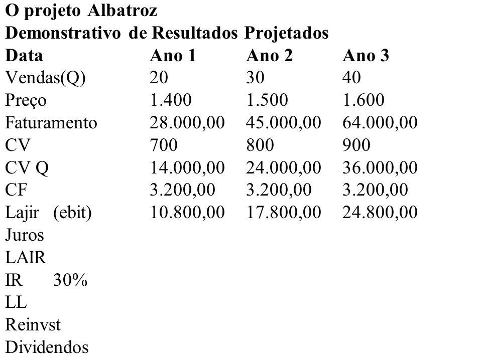 O projeto Albatroz Demonstrativo de Resultados Projetados DataAno 1Ano 2Ano 3 Vendas(Q)20 30 40 Preço1.4001.5001.600 Faturamento28.000,00 45.000,00 64.000,00 CV700800900 CV Q14.000,0024.000,00 36.000,00 CF3.200,003.200,00 3.200,00 Lajir(ebit)10.800,0017.800,00 24.800,00 Juros1.760,001.760,00 1.760,00 LAIR IR30% LL Reinvst Dividendos