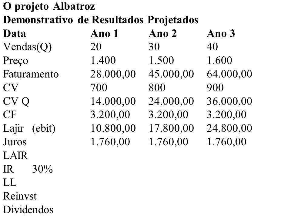 O projeto Albatroz Demonstrativo de Resultados Projetados DataAno 1Ano 2Ano 3 Vendas(Q)20 30 40 Preço1.4001.5001.600 Faturamento28.000,00 45.000,00 64.000,00 CV700800900 CV Q14.000,0024.000,00 36.000,00 CF3.200,003.200,00 3.200,00 Lajir10.800,0017.800,00 24.800,00 Juros1.760,001.760,00 1.760,00 LAIR9.040,0016.040,00 23.040,00 IR30% LL Reinvst Dividendos
