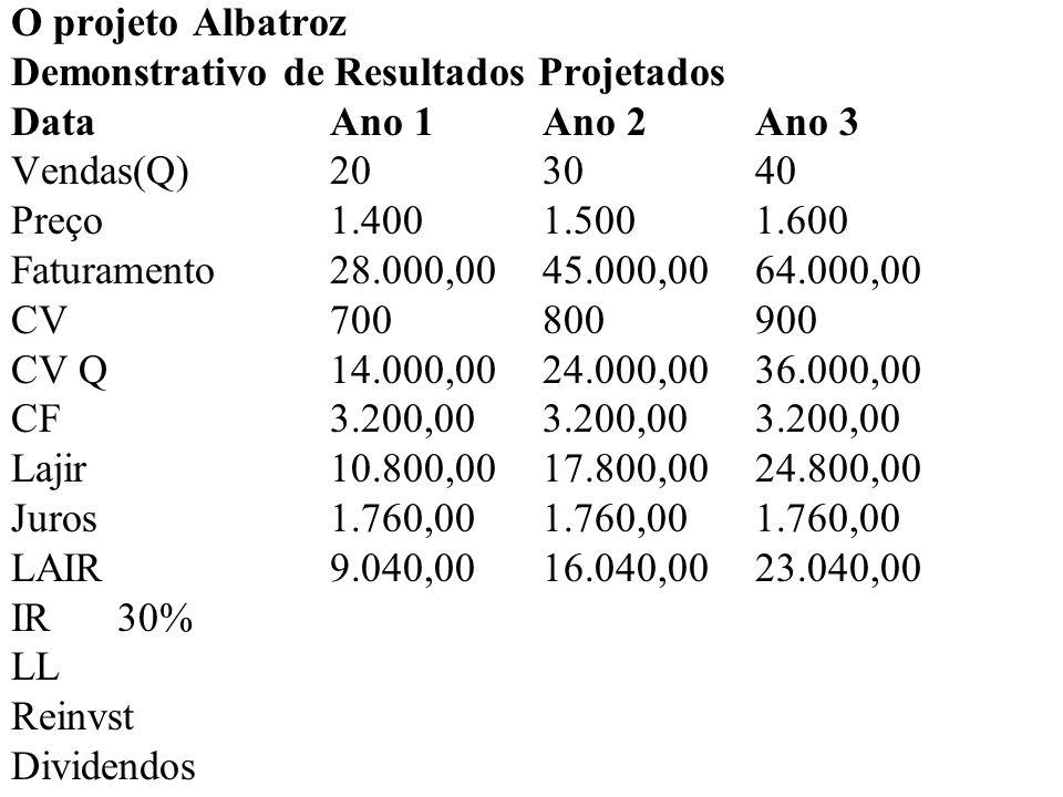 O projeto Albatroz Demonstrativo de Resultados Projetados DataAno 1Ano 2Ano 3 Vendas(Q)20 30 40 Preço1.4001.5001.600 Faturamento28.000,00 45.000,00 64.000,00 CV700800900 CV Q14.000,0024.000,00 36.000,00 CF3.200,003.200,00 3.200,00 Lajir10.800,0017.800,00 24.800,00 Juros1.760,001.760,00 1.760,00 LAIR9.040,0016.040,00 23.040,00 IR30%2.712,004.812,00 6.912,00 LL Reinvst Dividendos