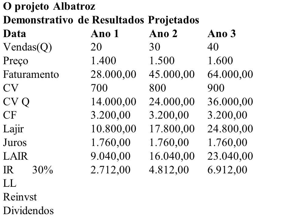 O projeto Albatroz Demonstrativo de Resultados Projetados DataAno 1Ano 2Ano 3 Vendas(Q)20 30 40 Preço1.4001.5001.600 Faturamento28.000,00 45.000,00 64.000,00 CV700800900 CV Q14.000,0024.000,00 36.000,00 CF3.200,003.200,00 3.200,00 Lajir10.800,0017.800,00 24.800,00 Juros1.760,001.760,00 1.760,00 LAIR9.040,0016.040,00 23.040,00 IR30%2.712,004.812,00 6.912,00 LL6.328,0011.228,00 16.128,00 Reinvst - - 8.000,00 Dividendos6.328,00 11.228,00 8.128,00