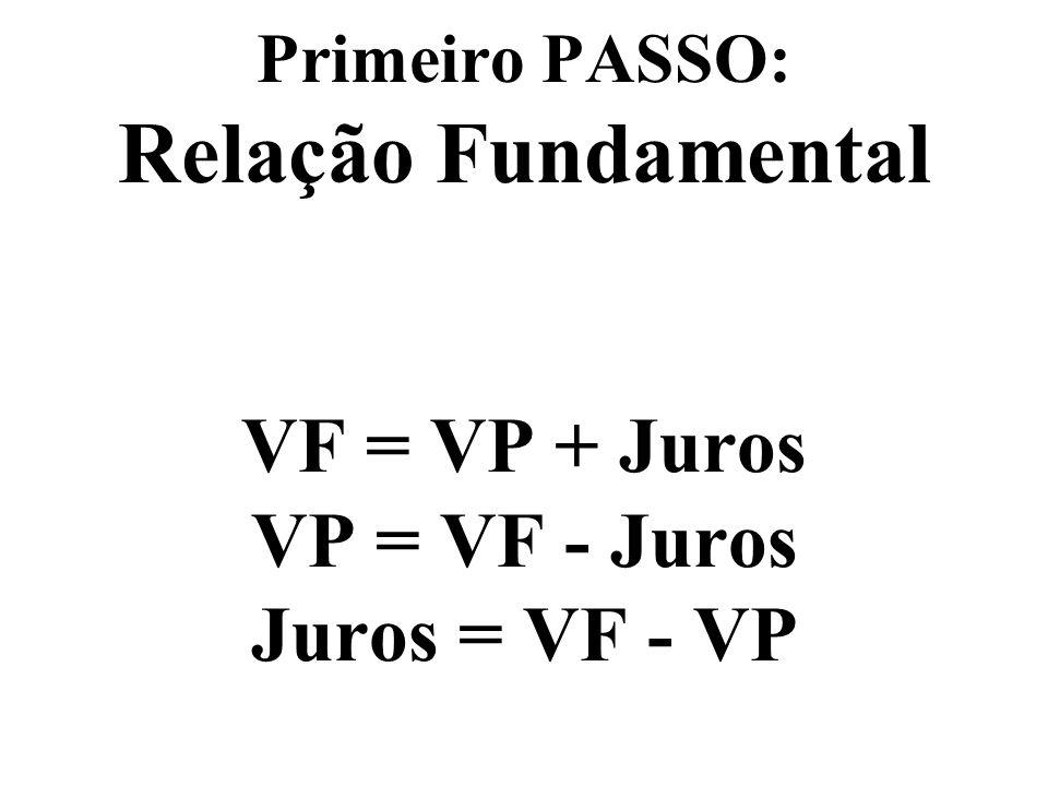 Primeiro PASSO: Representado no papel o nosso problema Não confundir: Taxas de Juros com JUROS Usamos a nomenclatura VP e VF (das calculadoras e planilhas) ao invés de principal e montante Escreveremos VP e PV indiscriminadamente