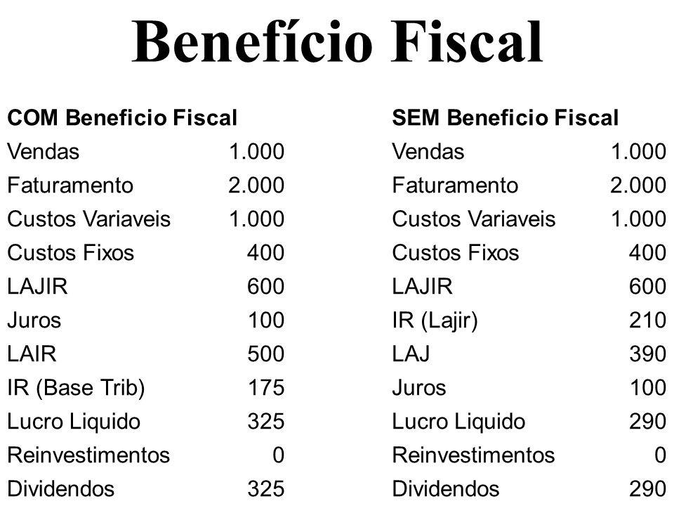 Benefício Fiscal COM Beneficio FiscalSEM Beneficio Fiscal Vendas1.000Vendas1.000 Faturamento2.000Faturamento2.000 Custos Variaveis1.000Custos Variavei